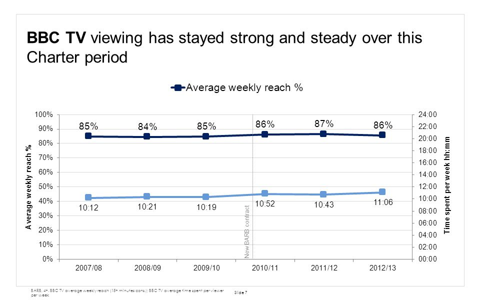 BBC TV viewing has stayed strong and steady over this Charter period Slide 7 BARB, 4+. BBC TV average weekly reach (15+ minutes cons.); BBC TV average