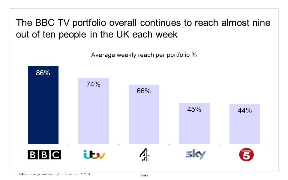 The BBC TV portfolio overall continues to reach almost nine out of ten people in the UK each week Slide 8 BARB, 4+, average weekly reach (15+ minutes