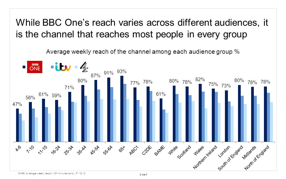 While BBC Ones reach varies across different audiences, it is the channel that reaches most people in every group Slide 9 Average weekly reach of the