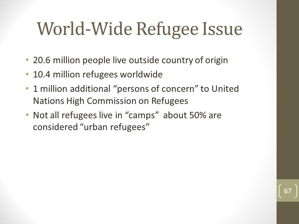 World-Wide Refugee Issue 20.6 million people live outside country of origin 10.4 million refugees worldwide 1 million additional persons of concern to United Nations High Commission on Refugees Not all refugees live in camps about 50% are considered urban refugees 67