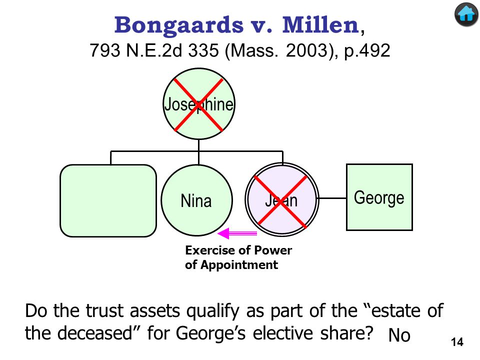 Bongaards v. Millen Jean Nina George Josephine Bongaards v. Millen, 793 N.E.2d 335 (Mass. 2003), p.492 Exercise of Power of Appointment Do the trust a