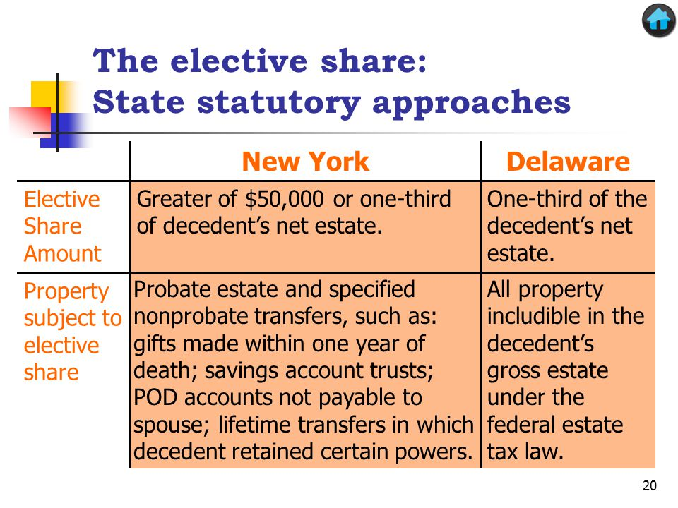 Greater of $50,000 or one-third of decedents net estate. All property includible in the decedents gross estate under the federal estate tax law. Proba
