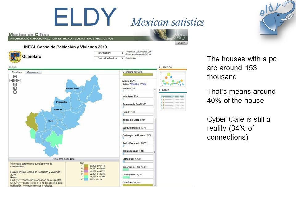 ELDY Mexican satistics The houses with a pc are around 153 thousand Thats means around 40% of the house Cyber Café is still a reality (34% of connections)