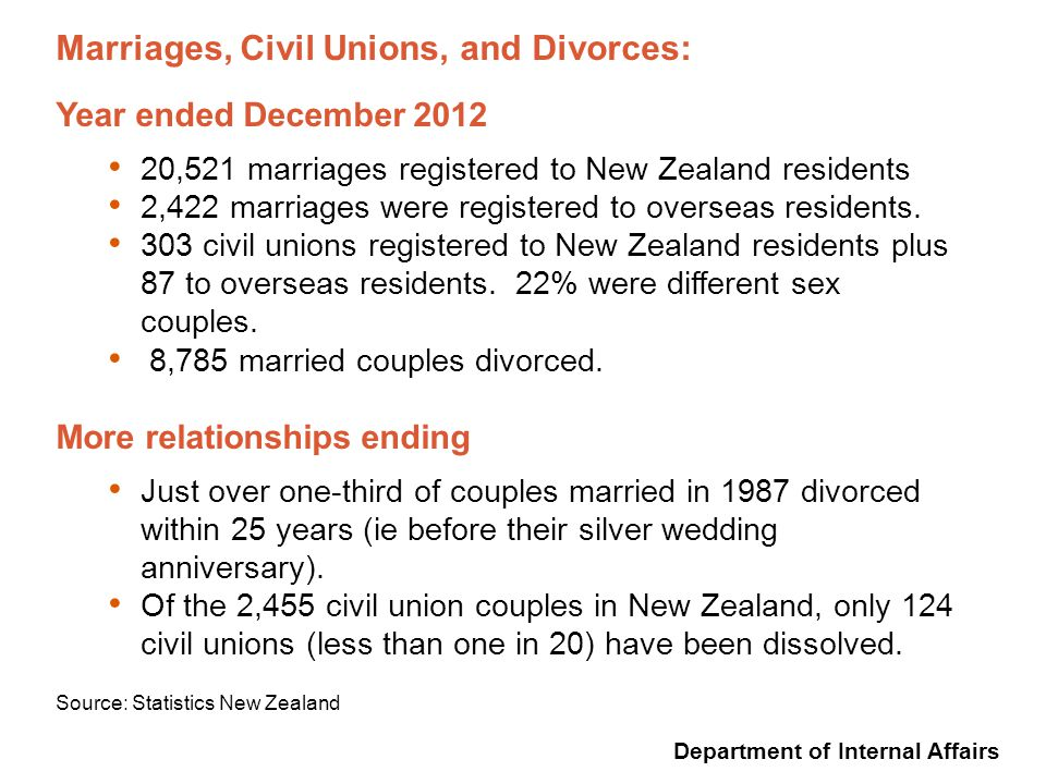 Department of Internal Affairs Marriages, Civil Unions, and Divorces: Year ended December 2012 20,521 marriages registered to New Zealand residents 2,422 marriages were registered to overseas residents.
