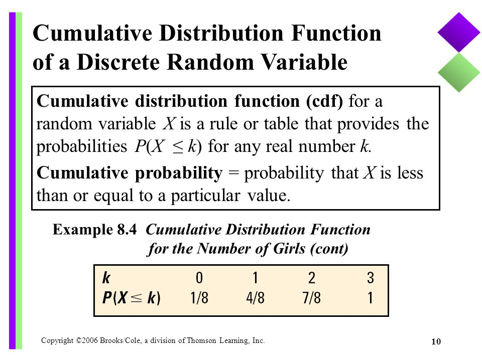 Copyright ©2006 Brooks/Cole, a division of Thomson Learning, Inc. 10 Cumulative Distribution Function of a Discrete Random Variable Cumulative distrib