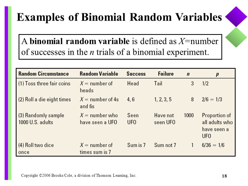 Copyright ©2006 Brooks/Cole, a division of Thomson Learning, Inc. 18 Examples of Binomial Random Variables A binomial random variable is defined as X=