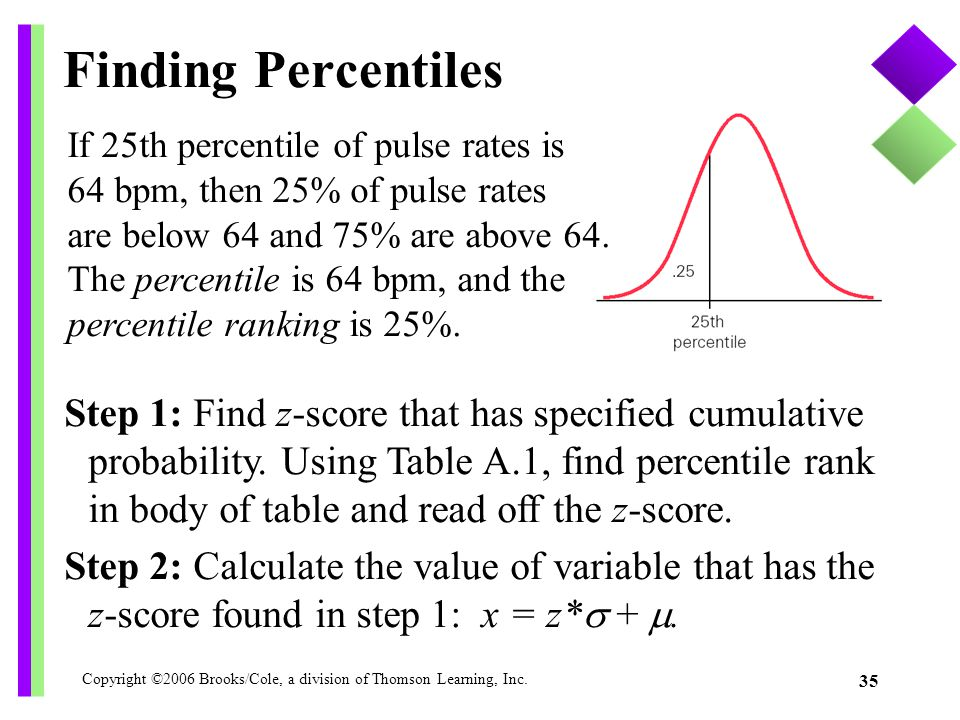 Copyright ©2006 Brooks/Cole, a division of Thomson Learning, Inc. 35 Finding Percentiles If 25th percentile of pulse rates is 64 bpm, then 25% of puls