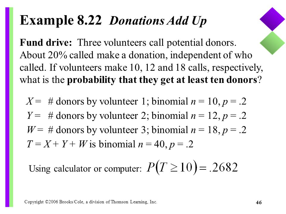 Copyright ©2006 Brooks/Cole, a division of Thomson Learning, Inc. 46 Example 8.22 Donations Add Up X = # donors by volunteer 1; binomial n = 10, p =.2