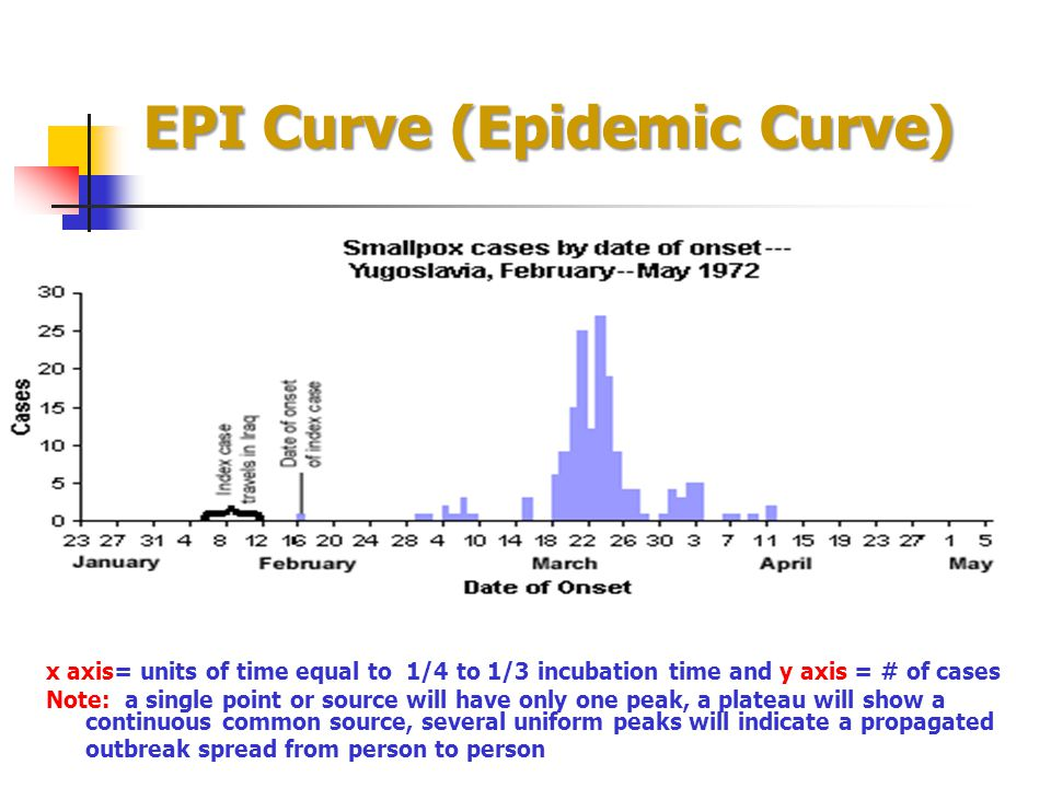 EPI Curve (Epidemic Curve) x axis= units of time equal to 1/4 to 1/3 incubation time and y axis = # of cases Note: a single point or source will have