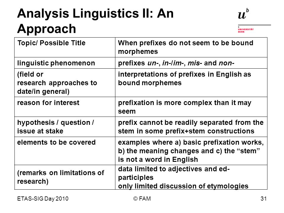 ETAS-SIG Day 2010© FAM31 Analysis Linguistics II: An Approach data limited to adjectives and ed- participles only limited discussion of etymologies (remarks on limitations of research) elements to be covered prefix cannot be readily separated from the stem in some prefix+stem constructions hypothesis / question / issue at stake prefixation is more complex than it may seem reason for interest interpretations of prefixes in English as bound morphemes (field or research approaches to date/in general) prefixes un-, in-/im-, mis- and non-linguistic phenomenon When prefixes do not seem to be bound morphemes Topic/ Possible Title examples where a) basic prefixation works, b) the meaning changes and c) the stem is not a word in English