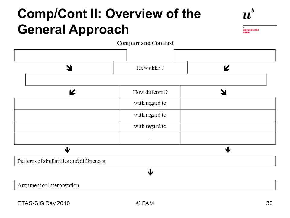 ETAS-SIG Day 2010© FAM36 Comp/Cont II: Overview of the General Approach Compare and Contrast How alike ? How different? with regard to … Patterns of s