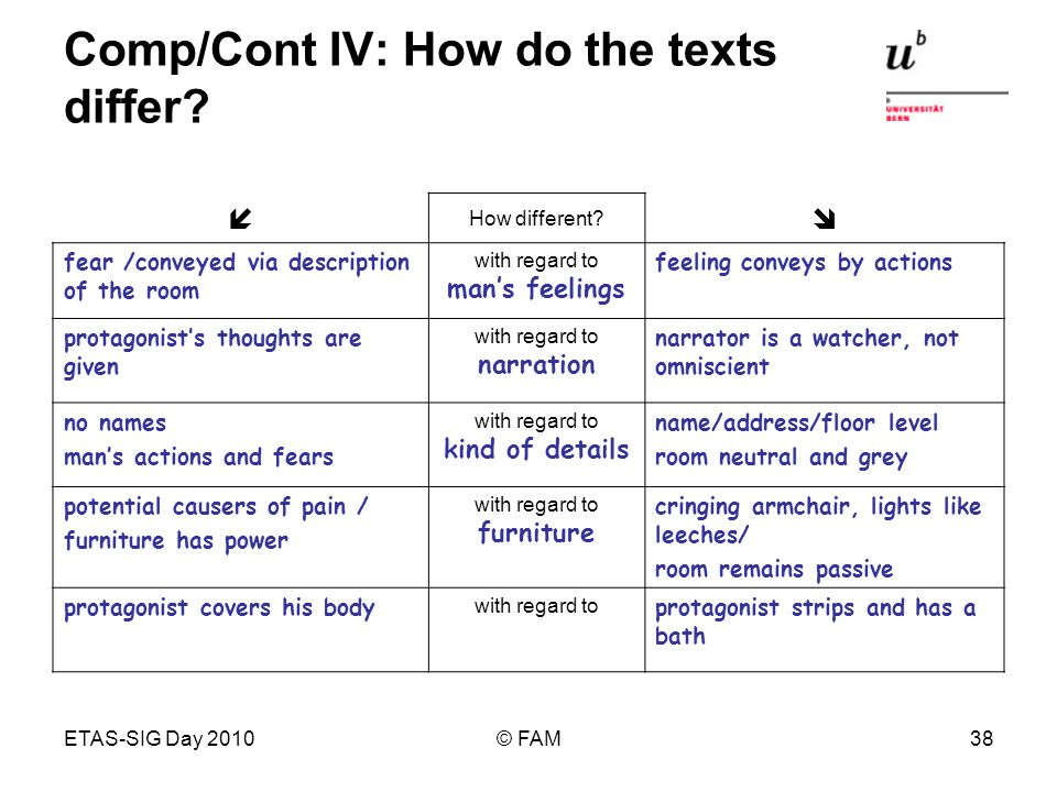 ETAS-SIG Day 2010© FAM38 Comp/Cont IV: How do the texts differ? How different? fear /conveyed via description of the room with regard to mans feelings