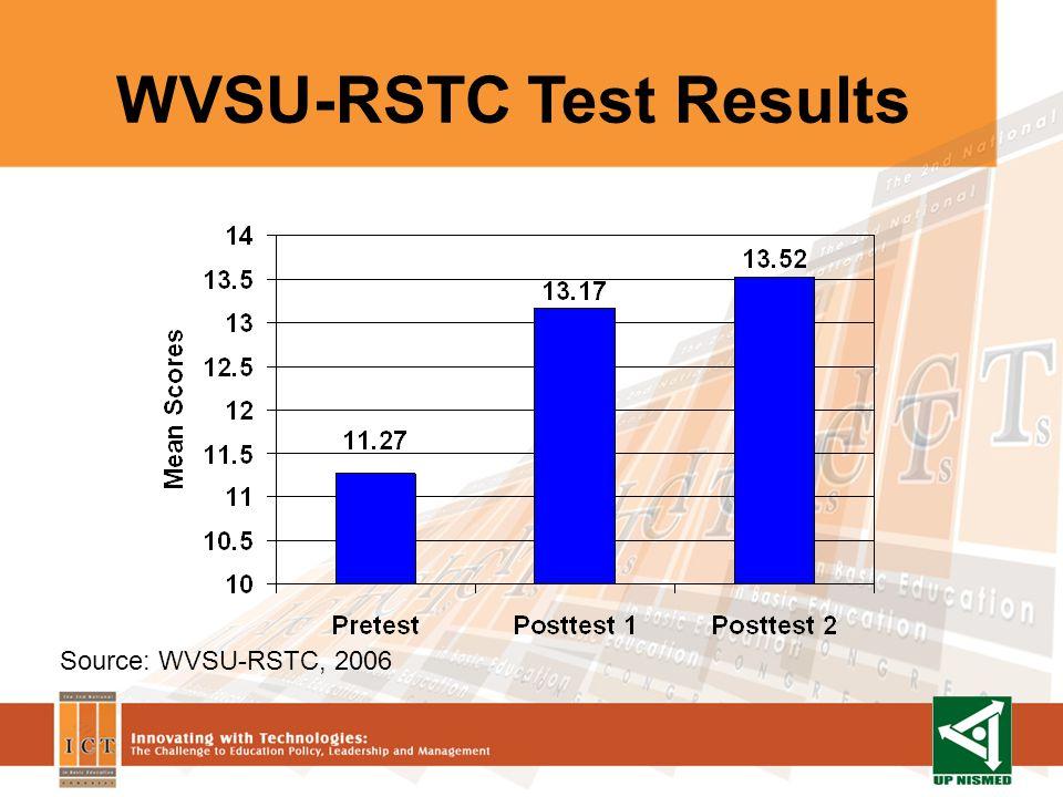 WVSU-RSTC Test Results Source: WVSU-RSTC, 2006