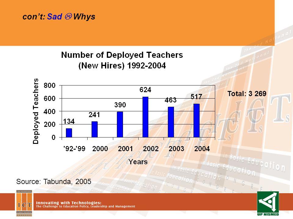 cont: Sad Whys Total: 3 269 Source: Tabunda, 2005