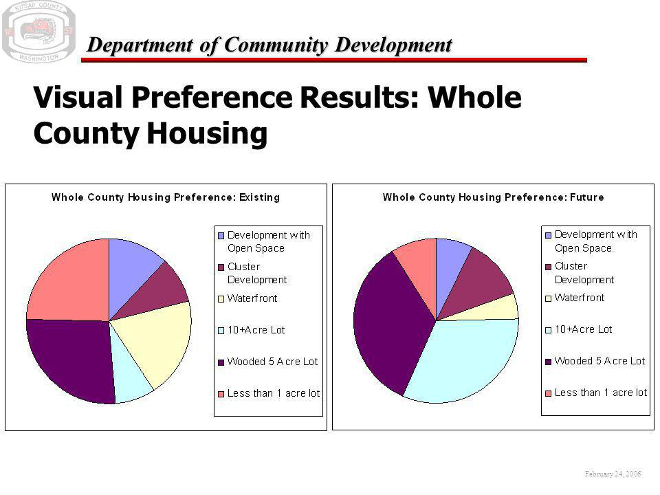 February 24, 2006 Department of Community Development Visual Preference Results: Whole County Housing