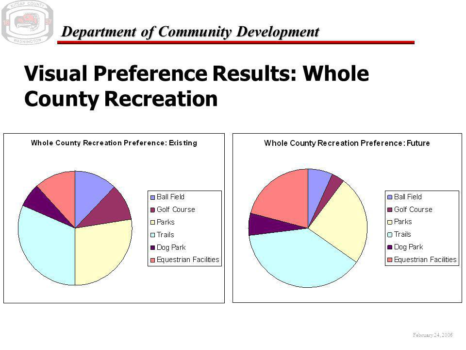 February 24, 2006 Department of Community Development Visual Preference Results: Whole County Recreation