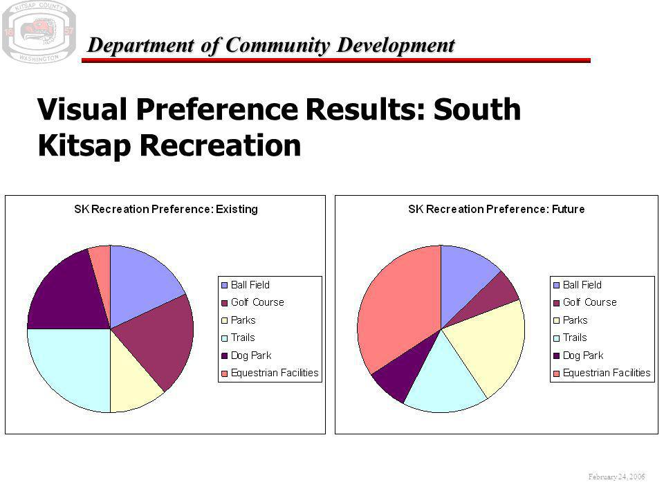February 24, 2006 Department of Community Development Visual Preference Results: Central Kitsap Housing