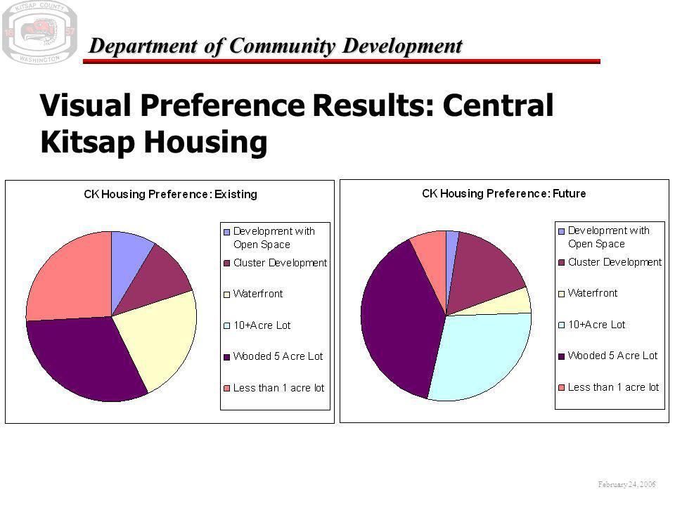 February 24, 2006 Department of Community Development Visual Preference Results: Central Kitsap Recreation
