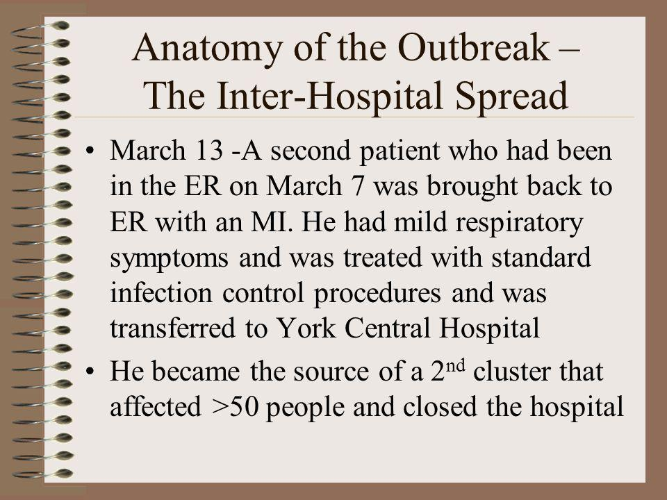 Anatomy of the Outbreak – The Inter-Hospital Spread March 13 -A second patient who had been in the ER on March 7 was brought back to ER with an MI. He