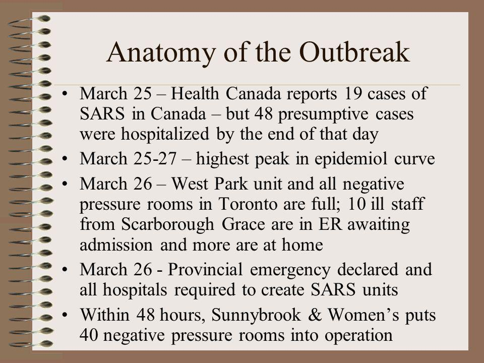Anatomy of the Outbreak March 25 – Health Canada reports 19 cases of SARS in Canada – but 48 presumptive cases were hospitalized by the end of that da