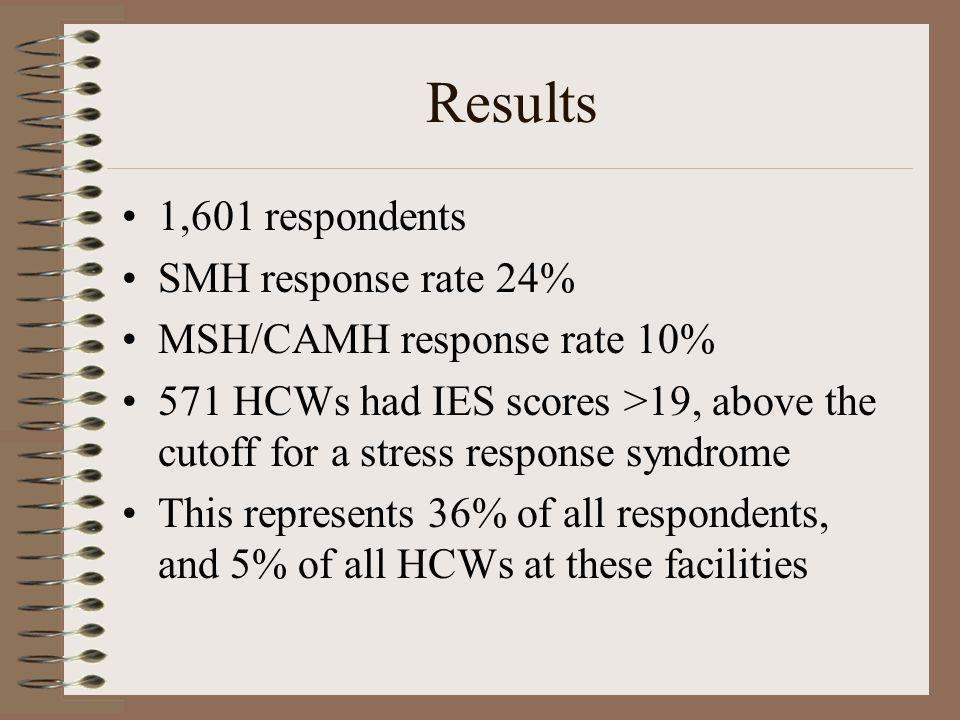Results 1,601 respondents SMH response rate 24% MSH/CAMH response rate 10% 571 HCWs had IES scores >19, above the cutoff for a stress response syndrom