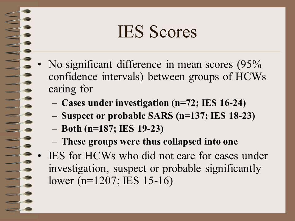IES Scores No significant difference in mean scores (95% confidence intervals) between groups of HCWs caring for –Cases under investigation (n=72; IES
