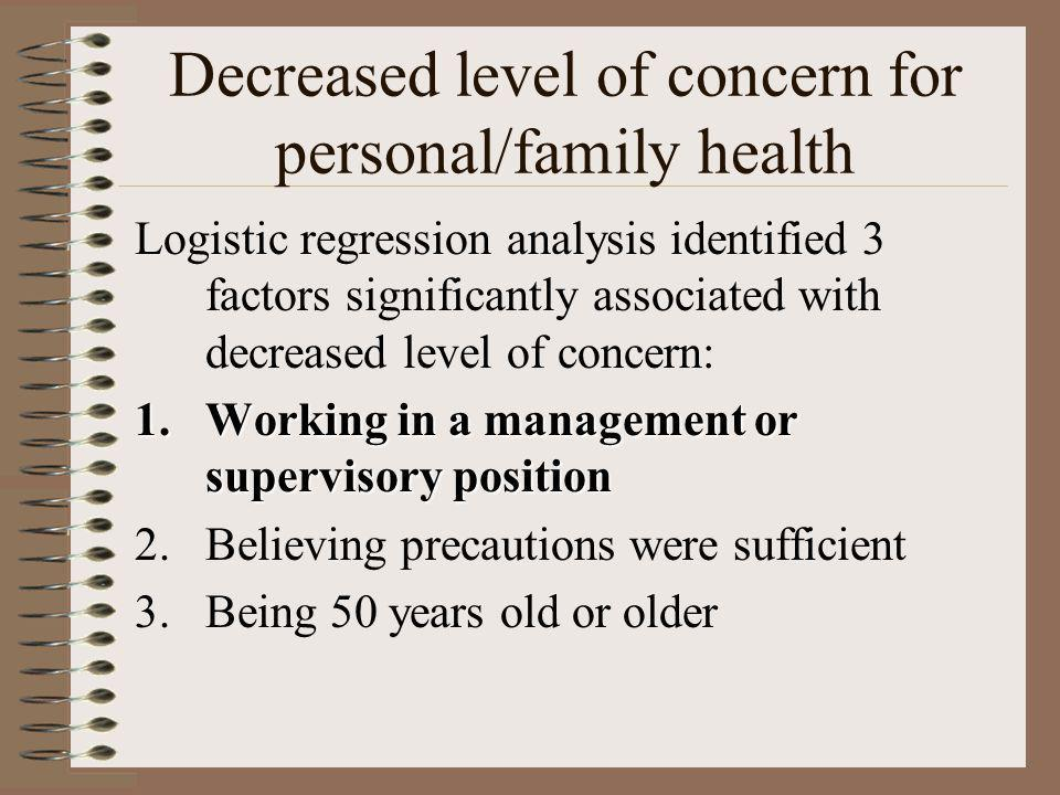 Decreased level of concern for personal/family health Logistic regression analysis identified 3 factors significantly associated with decreased level