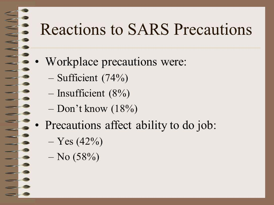 Reactions to SARS Precautions Workplace precautions were: –Sufficient (74%) –Insufficient (8%) –Dont know (18%) Precautions affect ability to do job: