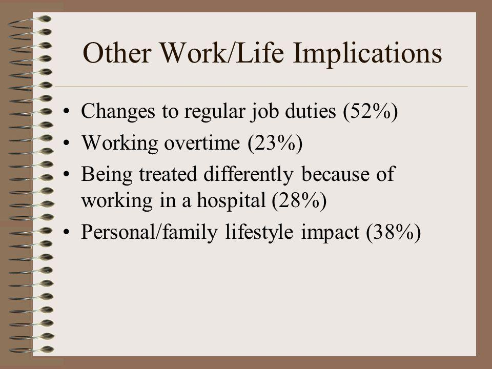 Other Work/Life Implications Changes to regular job duties (52%) Working overtime (23%) Being treated differently because of working in a hospital (28