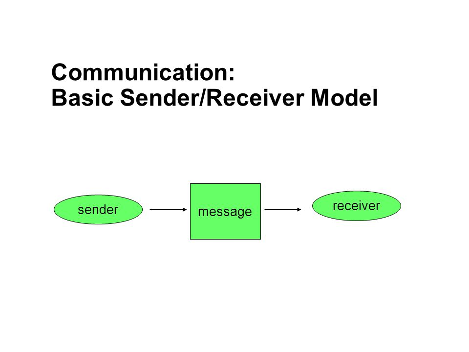 Communication: Basic Sender/Receiver Model message sender receiver
