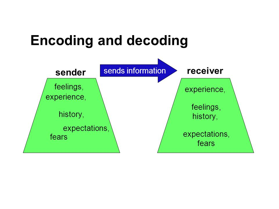 Encoding and decoding experience, feelings, history, expectations, fears sender receiver sends information feelings, experience, history, fears expectations,