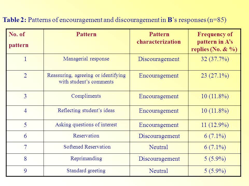 Table 2: Patterns of encouragement and discouragement in Bs responses (n=85( Frequency of pattern in As replies (No. & %) Pattern characterization Pat