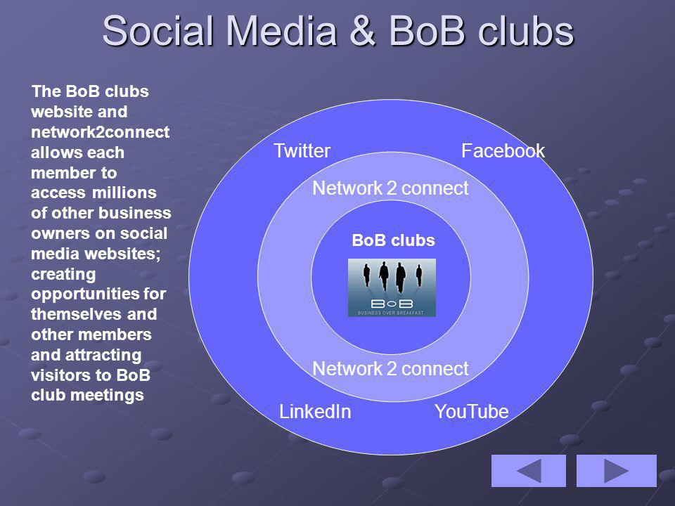 Social Media & BoB clubs BoB clubs Network 2 connect Facebook YouTubeLinkedIn Twitter The BoB clubs website and network2connect allows each member to access millions of other business owners on social media websites; creating opportunities for themselves and other members and attracting visitors to BoB club meetings