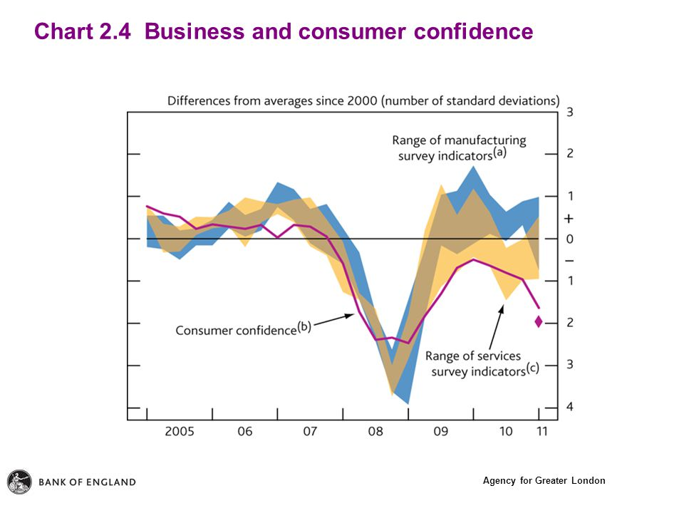 Agency for Greater London Chart 2.4 Business and consumer confidence