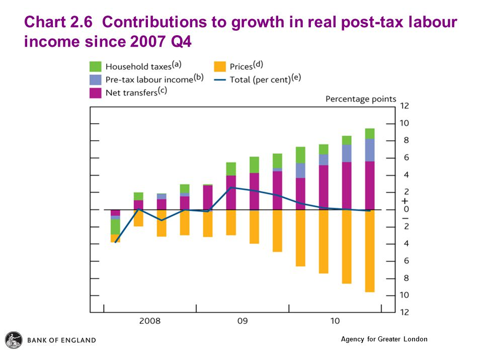 Agency for Greater London Chart 2.6 Contributions to growth in real post-tax labour income since 2007 Q4