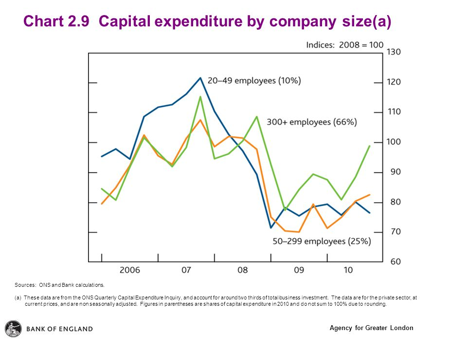 Agency for Greater London Chart 2.9 Capital expenditure by company size(a) Sources: ONS and Bank calculations.