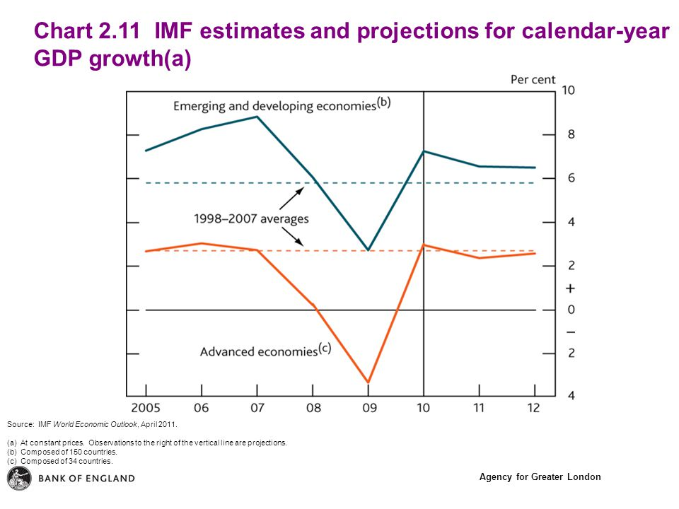 Agency for Greater London Chart 2.11 IMF estimates and projections for calendar-year GDP growth(a) Source: IMF World Economic Outlook, April 2011.