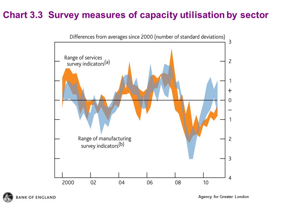 Agency for Greater London Chart 3.3 Survey measures of capacity utilisation by sector