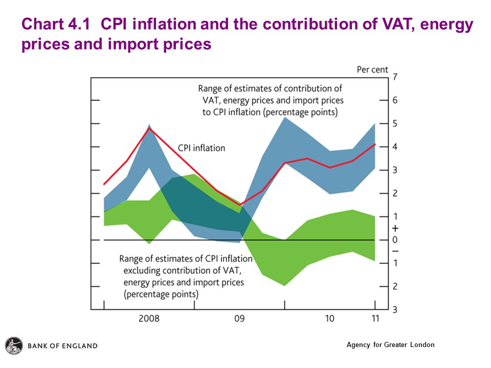 Agency for Greater London Chart 4.1 CPI inflation and the contribution of VAT, energy prices and import prices