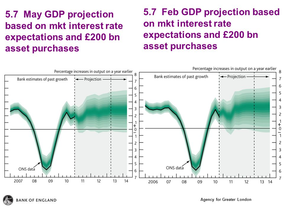 Agency for Greater London 5.7 May GDP projection based on mkt interest rate expectations and £200 bn asset purchases 5.7 Feb GDP projection based on mkt interest rate expectations and £200 bn asset purchases
