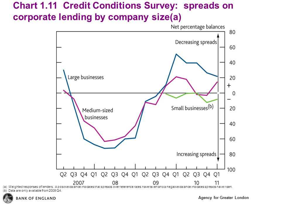 Agency for Greater London Chart 1.11 Credit Conditions Survey: spreads on corporate lending by company size(a) (a) Weighted responses of lenders.