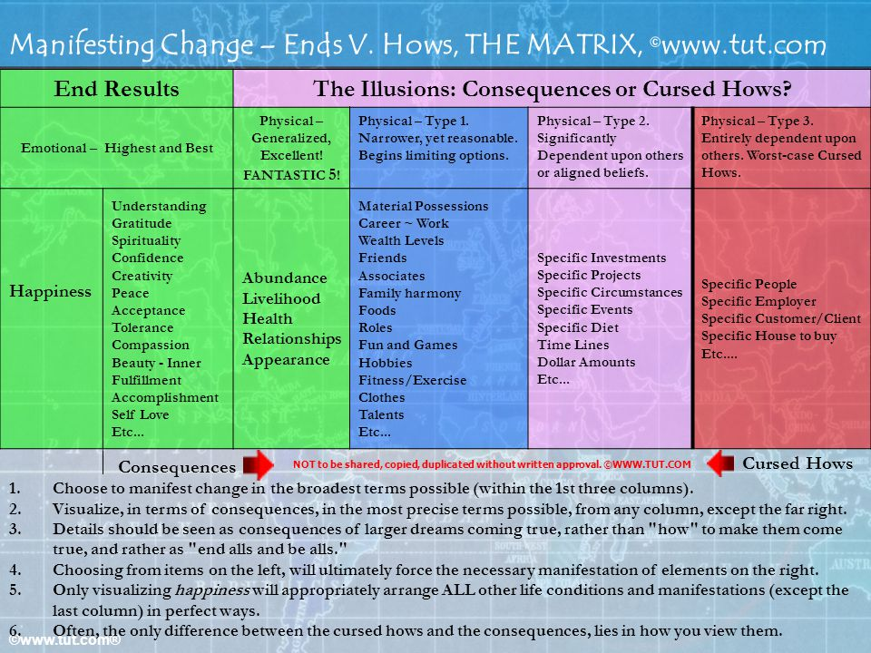 ©www.tut.com® Manifesting Change – Ends V. Hows, THE MATRIX, © www.tut.com End ResultsThe Illusions: Consequences or Cursed Hows? Emotional – Highest