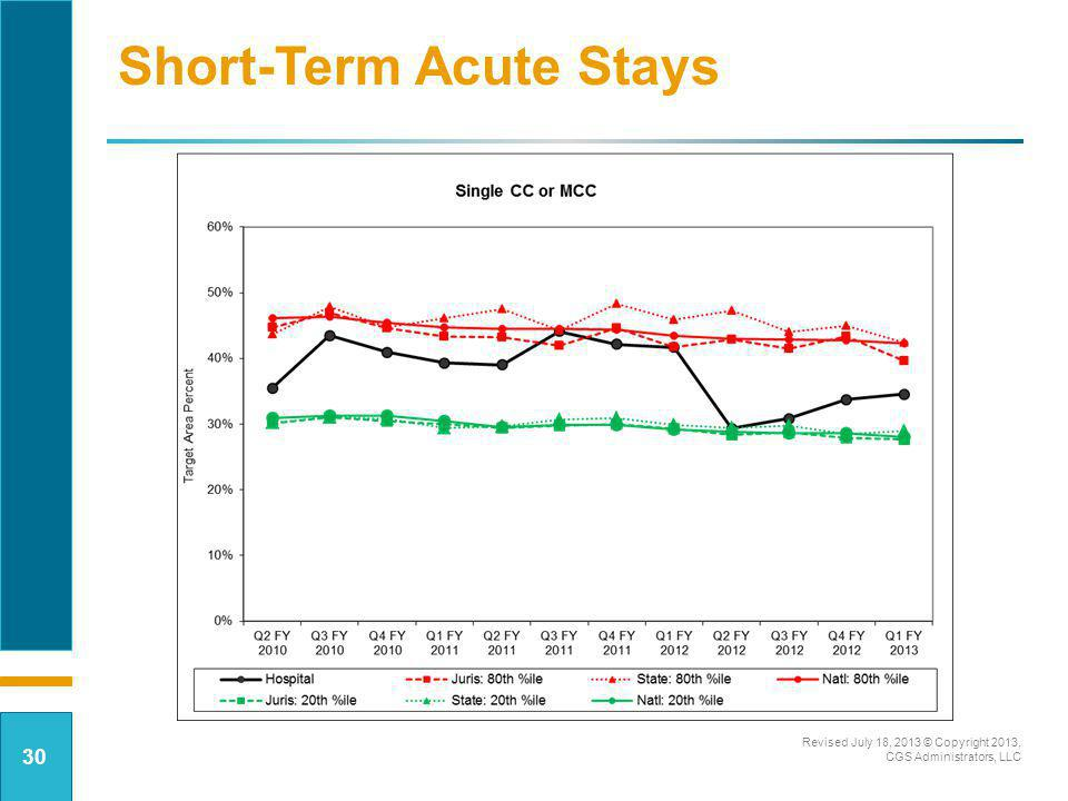 Short-Term Acute Stays Revised July 18, 2013 © Copyright 2013, CGS Administrators, LLC 30