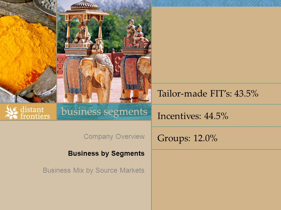Company Overview Business by Segments Business Mix by Source Markets Tailor-made FITs: 43.5% Incentives: 44.5% Groups: 12.0%
