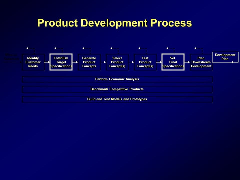 Product Development Process Perform Economic Analysis Benchmark Competitive Products Build and Test Models and Prototypes Identify Customer Needs Establish Target Specifications Generate Product Concepts Select Product Concept(s) Set Final Specifications Plan Downstream Development Mission Statement Test Product Concept(s) Development Plan