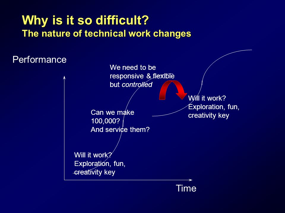 Why is it so difficult. The nature of technical work changes Performance Time Will it work.