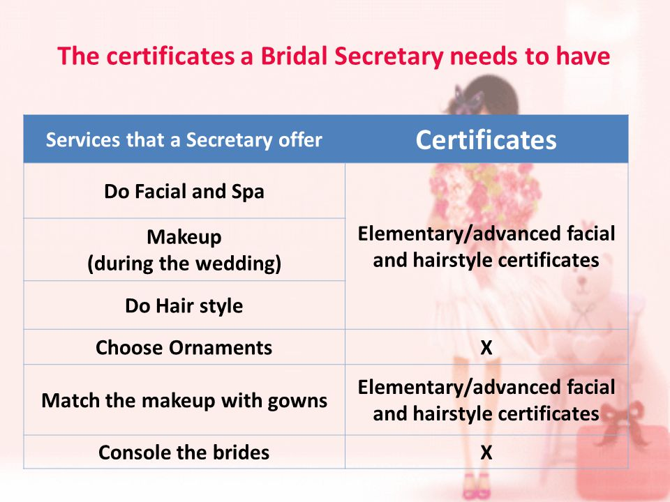 The certificates a Bridal Secretary needs to have Services that a Secretary offer Certificates Do Facial and Spa Elementary/advanced facial and hairstyle certificates Makeup (during the wedding) Do Hair style Choose OrnamentsX Match the makeup with gowns Elementary/advanced facial and hairstyle certificates Console the bridesX
