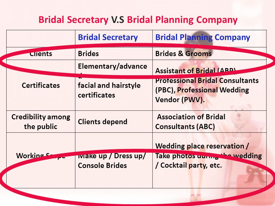 Bridal Secretary V.S Bridal Planning Company Bridal SecretaryBridal Planning Company ClientsBridesBrides & Grooms Certificates Elementary/advance d facial and hairstyle certificates Assistant of Bridal (ABP), Professional Bridal Consultants (PBC), Professional Wedding Vendor (PWV).