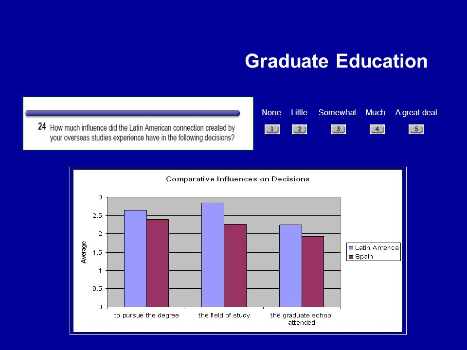 Graduate Education None Little Somewhat Much A great deal