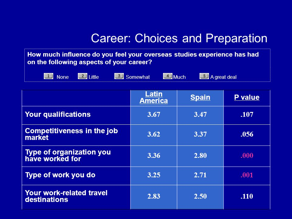 Career: Choices and Preparation Latin America SpainP value Your qualifications 3.673.47.107 Competitiveness in the job market 3.623.37.056 Type of organization you have worked for 3.362.80.000 Type of work you do 3.252.71.001 Your work-related travel destinations 2.832.50.110 How much influence do you feel your overseas studies experience has had on the following aspects of your career.